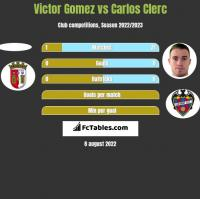 Victor Gomez vs Carlos Clerc h2h player stats