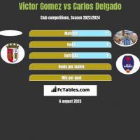 Victor Gomez vs Carlos Delgado h2h player stats