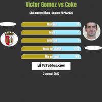 Victor Gomez vs Coke h2h player stats
