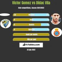 Victor Gomez vs Didac Vila h2h player stats