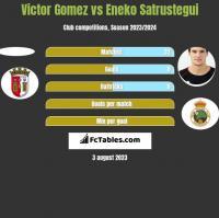 Victor Gomez vs Eneko Satrustegui h2h player stats