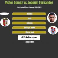 Victor Gomez vs Joaquin Fernandez h2h player stats