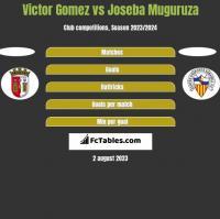 Victor Gomez vs Joseba Muguruza h2h player stats
