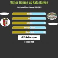 Victor Gomez vs Rafa Galvez h2h player stats