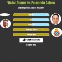 Victor Gomez vs Fernando Calero h2h player stats