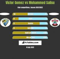 Victor Gomez vs Mohammed Salisu h2h player stats