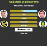 Yves Kaiser vs Blas Riveros h2h player stats