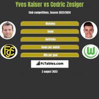 Yves Kaiser vs Cedric Zesiger h2h player stats