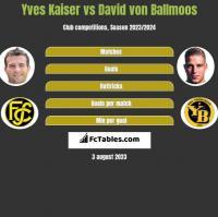 Yves Kaiser vs David von Ballmoos h2h player stats