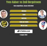 Yves Kaiser vs Emil Bergstroem h2h player stats