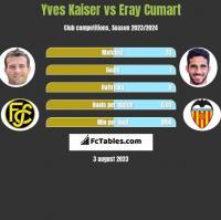 Yves Kaiser vs Eray Cumart h2h player stats