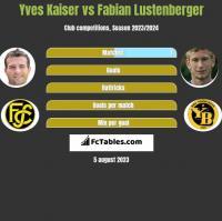 Yves Kaiser vs Fabian Lustenberger h2h player stats