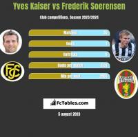 Yves Kaiser vs Frederik Soerensen h2h player stats