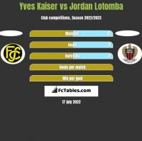 Yves Kaiser vs Jordan Lotomba h2h player stats