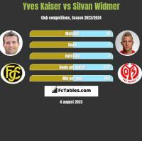 Yves Kaiser vs Silvan Widmer h2h player stats