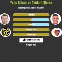 Yves Kaiser vs Taulant Xhaka h2h player stats