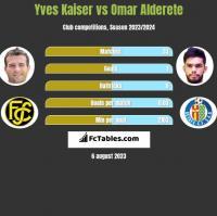 Yves Kaiser vs Omar Alderete h2h player stats