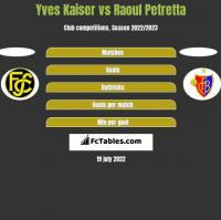 Yves Kaiser vs Raoul Petretta h2h player stats