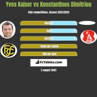 Yves Kaiser vs Konstantinos Dimitriou h2h player stats