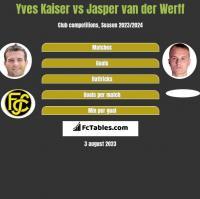 Yves Kaiser vs Jasper van der Werff h2h player stats