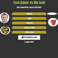 Yves Kaiser vs Elis Isufi h2h player stats