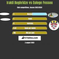 Irakli Bughridze vs Euloge Fessou h2h player stats