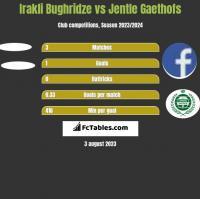 Irakli Bughridze vs Jentle Gaethofs h2h player stats