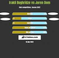 Irakli Bughridze vs Joren Dom h2h player stats