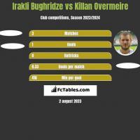 Irakli Bughridze vs Killan Overmeire h2h player stats