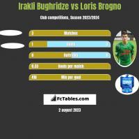 Irakli Bughridze vs Loris Brogno h2h player stats