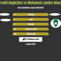 Irakli Bughridze vs Mohamed Lamine Ndao h2h player stats