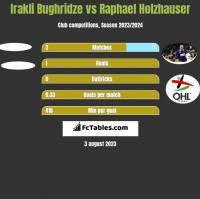 Irakli Bughridze vs Raphael Holzhauser h2h player stats