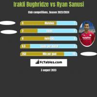 Irakli Bughridze vs Ryan Sanusi h2h player stats