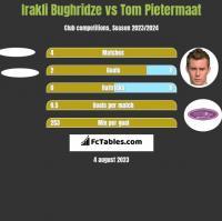 Irakli Bughridze vs Tom Pietermaat h2h player stats