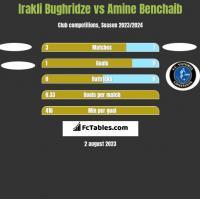 Irakli Bughridze vs Amine Benchaib h2h player stats