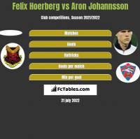 Felix Hoerberg vs Aron Johannsson h2h player stats