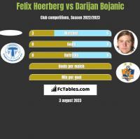 Felix Hoerberg vs Darijan Bojanic h2h player stats