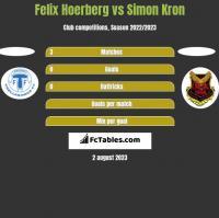 Felix Hoerberg vs Simon Kron h2h player stats