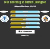 Felix Hoerberg vs Gustav Ludwigson h2h player stats
