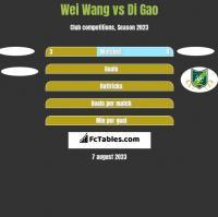 Wei Wang vs Di Gao h2h player stats