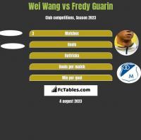 Wei Wang vs Fredy Guarin h2h player stats