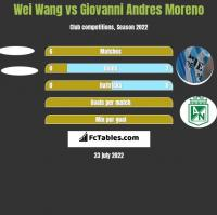 Wei Wang vs Giovanni Andres Moreno h2h player stats