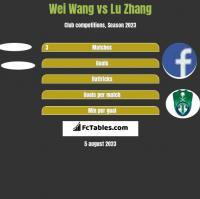 Wei Wang vs Lu Zhang h2h player stats