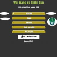 Wei Wang vs Shilin Sun h2h player stats