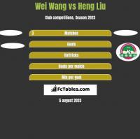 Wei Wang vs Heng Liu h2h player stats