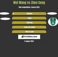 Wei Wang vs Zhen Cong h2h player stats