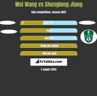 Wei Wang vs Shenglong Jiang h2h player stats