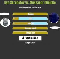 Ilya Skrobotov vs Aleksandr Dimidko h2h player stats