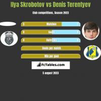 Ilya Skrobotov vs Denis Terentyev h2h player stats