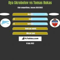 Ilya Skrobotov vs Tomas Rukas h2h player stats